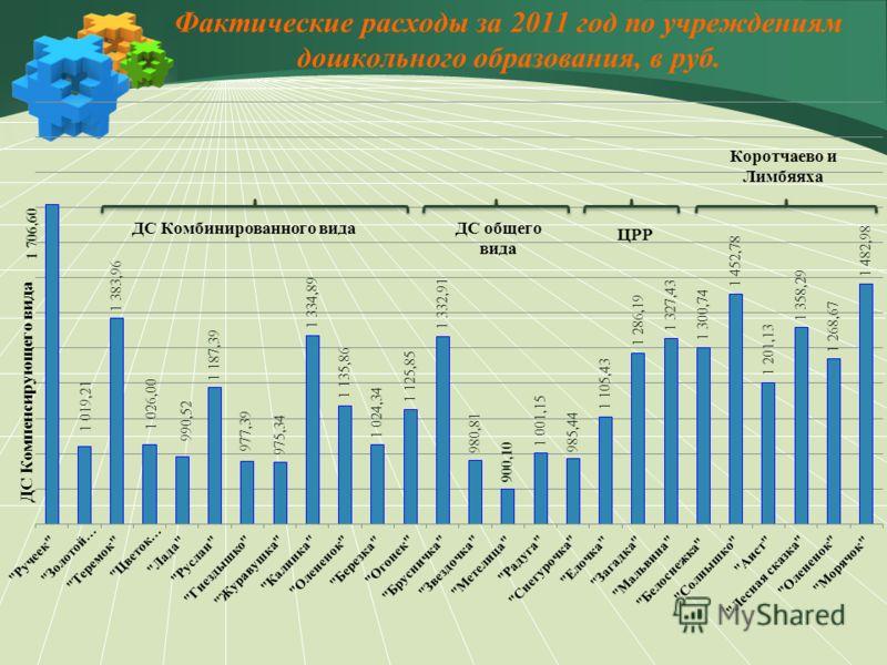 Фактические расходы за 2011 год по учреждениям дошкольного образования, в руб.