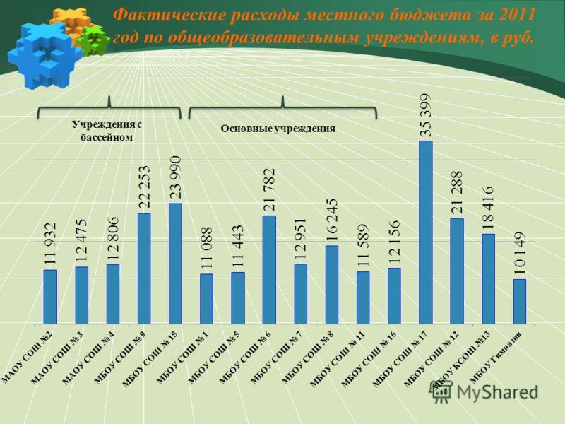 Фактические расходы местного бюджета за 2011 год по общеобразовательным учреждениям, в руб.
