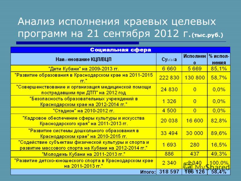 11 Анализ исполнения краевых целевых программ на 21 сентября 2012 г. (тыс.руб.)