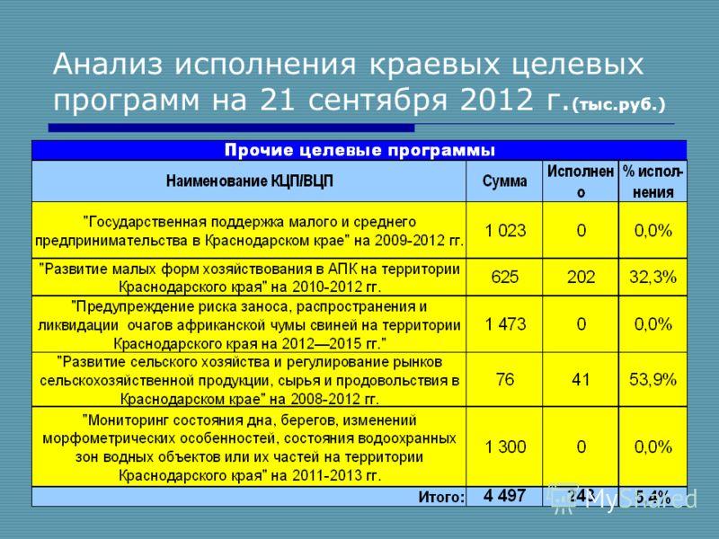 12 Анализ исполнения краевых целевых программ на 21 сентября 2012 г. (тыс.руб.)
