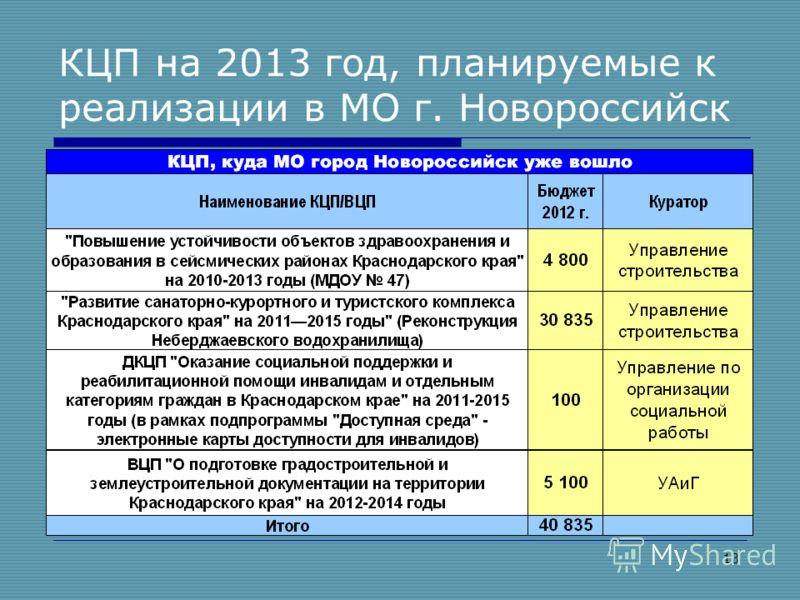 13 КЦП на 2013 год, планируемые к реализации в МО г. Новороссийск