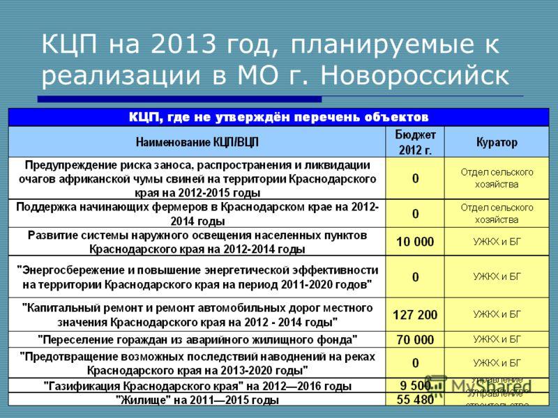 15 КЦП на 2013 год, планируемые к реализации в МО г. Новороссийск
