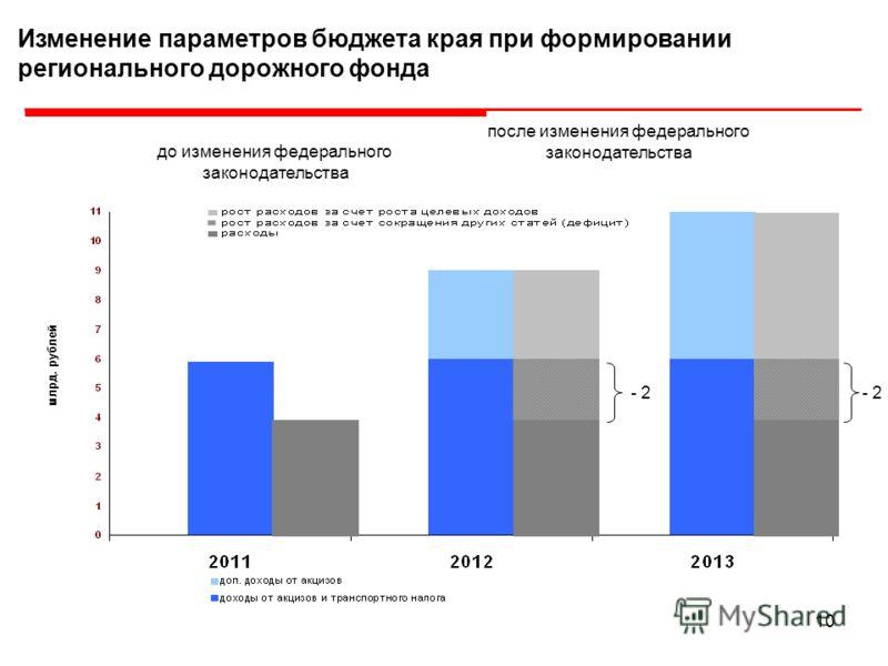 10 млрд. рублей Изменение параметров бюджета края при формировании регионального дорожного фонда - 2 до изменения федерального законодательства после изменения федерального законодательства