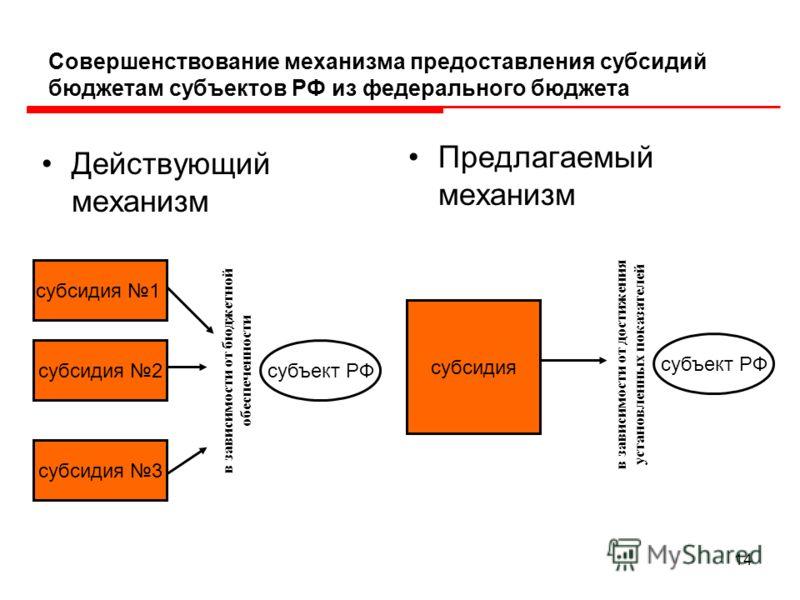 14 Совершенствование механизма предоставления субсидий бюджетам субъектов РФ из федерального бюджета Действующий механизм Предлагаемый механизм субсидия 1 субсидия 2 субсидия 3 субсидия субъект РФ в зависимости от бюджетной обеспеченности в зависимос