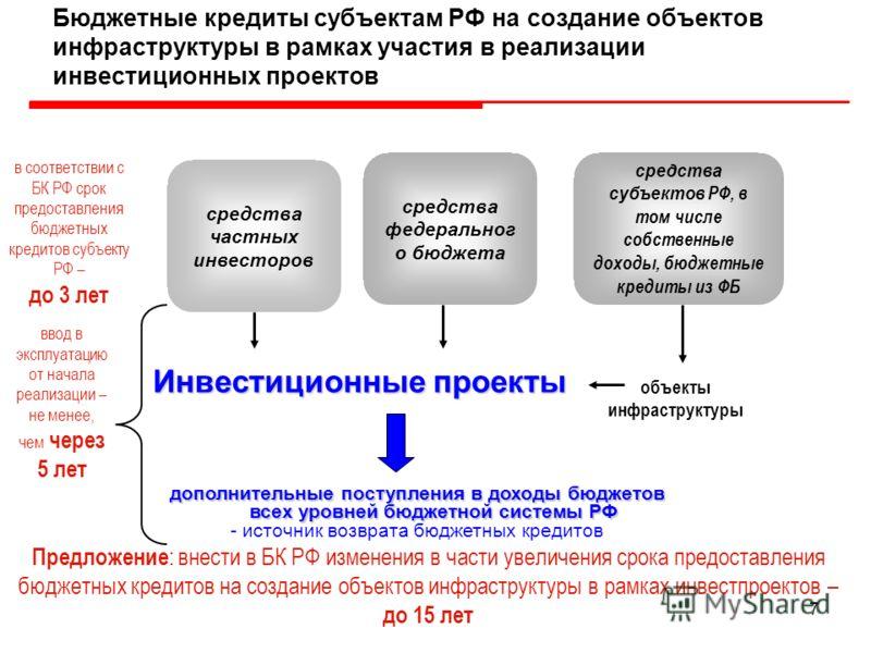 7 Бюджетные кредиты субъектам РФ на создание объектов инфраструктуры в рамках участия в реализации инвестиционных проектов Инвестиционные проекты средства частных инвесторов средства федеральног о бюджета в соответствии с БК РФ срок предоставления бю