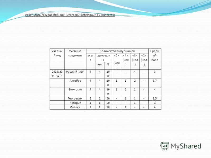 Учебны й год Учебные предметы Количество выпускников Средн ий балл всег о сдававши х «5» (чел.) «4» (чел.) «3» (чел.) «2» (чел.) чел.% 2010/20 11 уч.г. Русский язык44 10 0 --4-3 Алгебра44 10 0 112-3,7 Биология44 10 0 121-4 География2250-11-3,5 Истори