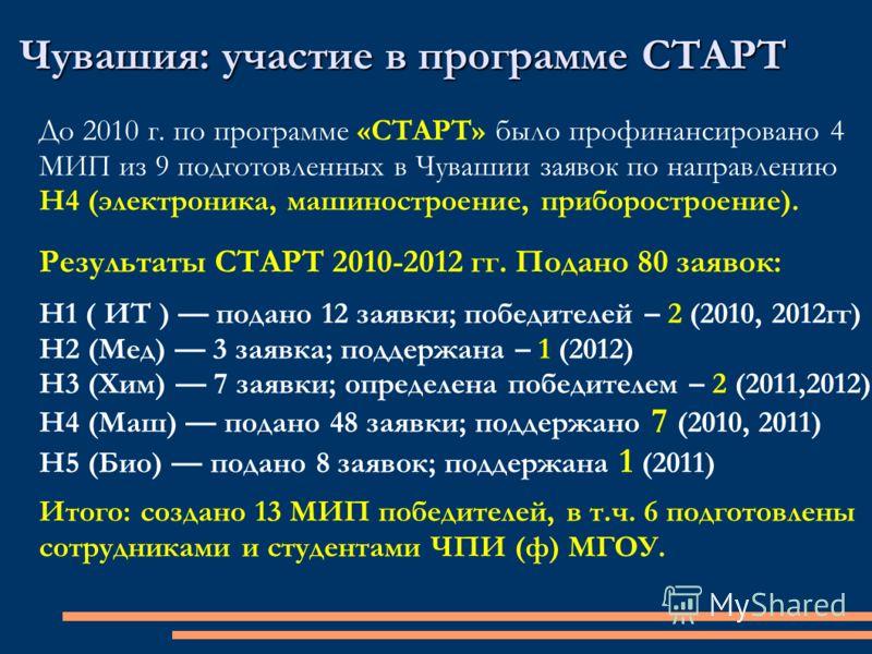 Чувашия: участие в программе СТАРТ До 2010 г. по программе «СТАРТ» было профинансировано 4 МИП из 9 подготовленных в Чувашии заявок по направлению Н4 (электроника, машиностроение, приборостроение). Результаты СТАРТ 2010-2012 гг. Подано 80 заявок: Н1