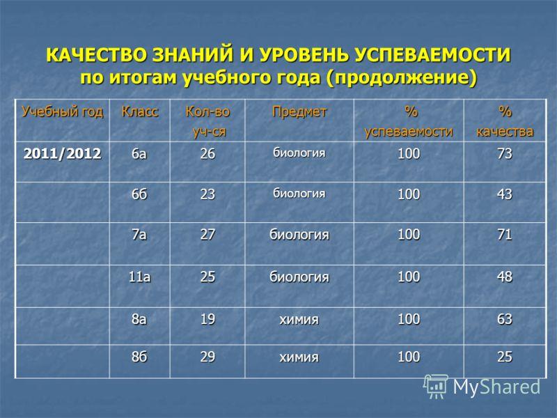 КАЧЕСТВО ЗНАНИЙ И УРОВЕНЬ УСПЕВАЕМОСТИ по итогам учебного года (продолжение) Учебный год КлассКол-во уч-ся уч-сяПредмет %успеваемости%качества 2010/20115а23природоведение10083 5б23природоведение10061 6а28биология10089 6б26биология10019 10а29биология1