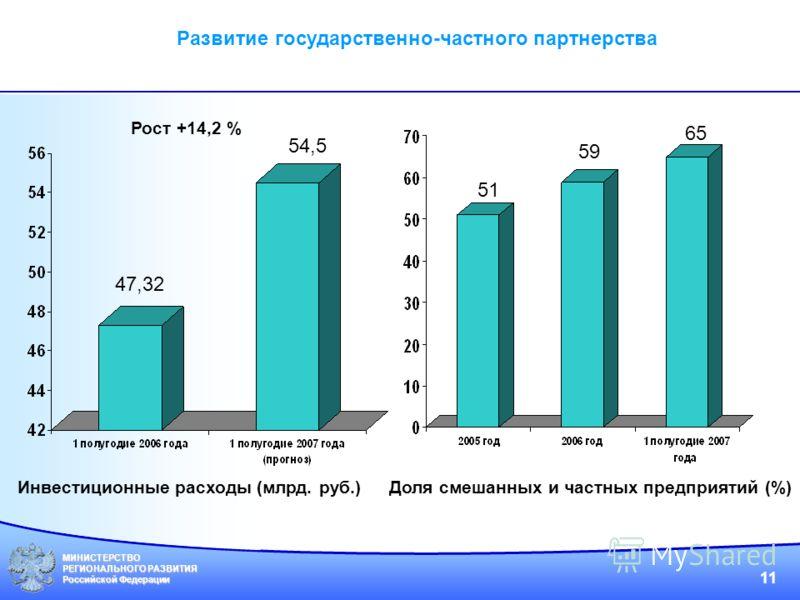 МИНИСТЕРСТВО РЕГИОНАЛЬНОГО РАЗВИТИЯ Российской Федерации 11 Развитие государственно-частного партнерства Инвестиционные расходы (млрд. руб.) 47,32 54,5 Рост +14,2 % Доля смешанных и частных предприятий (%) 51 59 65