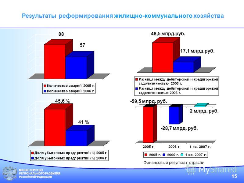 МИНИСТЕРСТВО РЕГИОНАЛЬНОГО РАЗВИТИЯ Российской Федерации 15 Результаты реформирования жилищно-коммунального хозяйства Финансовый результат отрасли 17,1 млрд.руб. 48,5 млрд.руб. 88 57 45,6 % 41 % -59,5 млрд. руб. -28,7 млрд. руб. 2 млрд. руб.