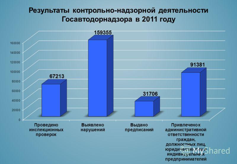 Результаты контрольно-надзорной деятельности Госавтодорнадзора в 2011 году