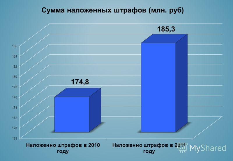 Сумма наложенных штрафов (млн. руб)