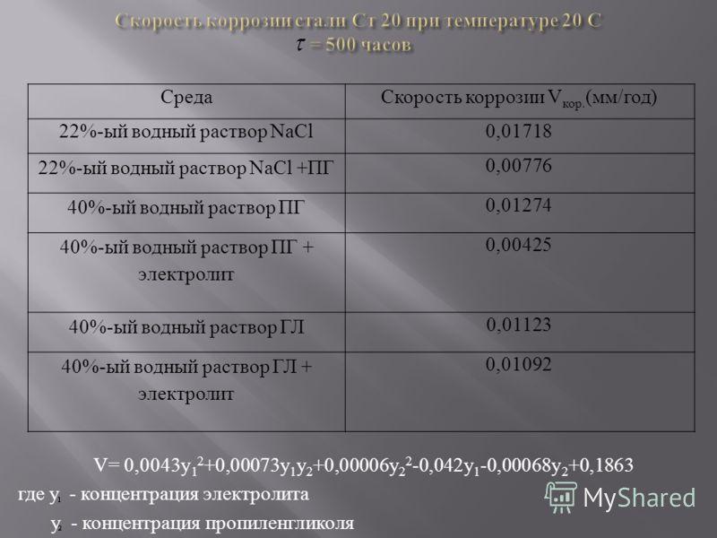 V = 0,0043 y 1 2 +0,00073 y 1 y 2 +0,00006 y 2 2 -0,042 y 1 -0,00068 y 2 +0,1863 где у - концентрация электролита у - концентрация пропиленгликоля СредаСкорость коррозии V кор. (мм/год) 22%-ый водный раствор NaCl0,01718 22%-ый водный раствор NaCl +ПГ