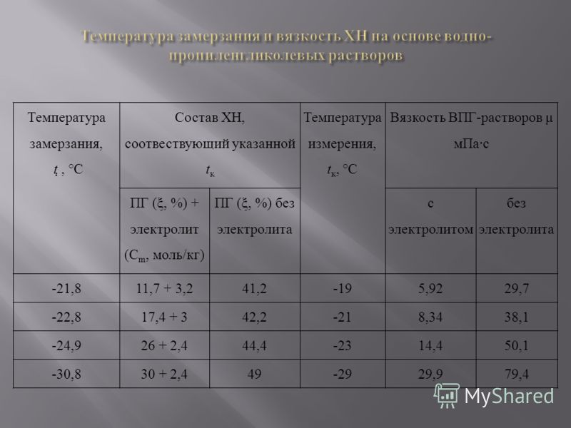 Температура замерзания, t, °С Состав ХН, соотвествующий указанной t к Температура измерения, t к, °С Вязкость ВПГ-растворов μ мПа·с ПГ (ξ, %) + электролит (С m, моль/кг) ПГ (ξ, %) без электролита с электролитом без электролита -21,811,7 + 3,241,2-195