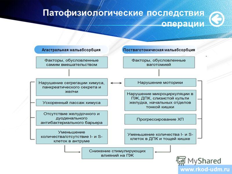 www.themegallery.com Патофизиологические последствия операции www.rkod-udm.ru Агастральная мальабсорбцияПостваготомическая мальабсорбция