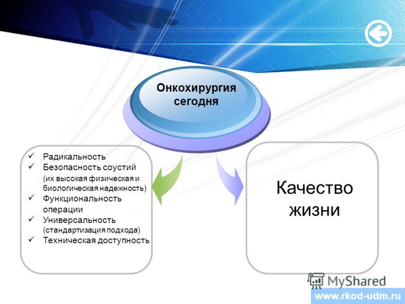 www.themegallery.com Онкохирургия сегодня Качество жизни Радикальность Безопасность соустий (их высокая физическая и биологическая надежность) Функциональность операции Универсальность (стандартизация подхода) Техническая доступность www.rkod-udm.ru