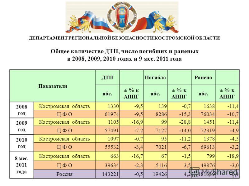 ДЕПАРТАМЕНТ РЕГИОНАЛЬНОЙ БЕЗОПАСНОСТИ КОСТРОМСКОЙ ОБЛАСТИ Общее количество ДТП, число погибших и раненых в 2008, 2009, 2010 годах и 9 мес. 2011 года Показатели ДТП Погибло Ранено абс. ± % к АППГ абс. ± % к АППГ абс. ± % к АППГ 2008 год Костромская об