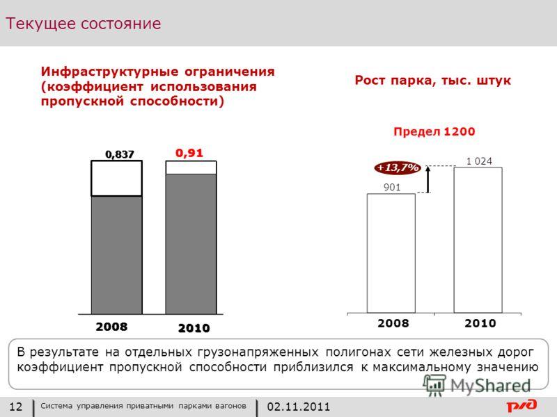 Текущее состояние 2008 2010 9 2008 +13,7% Предел 1200 0,837 0,91 В результате на отдельных грузонапряженных полигонах сети железных дорог коэффициент пропускной способности приблизился к максимальному значению Инфраструктурные ограничения (коэффициен