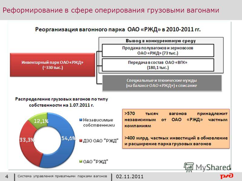 Реформирование в сфере оперирования грузовыми вагонами 4 Система управления приватными парками вагонов 02.11.2011