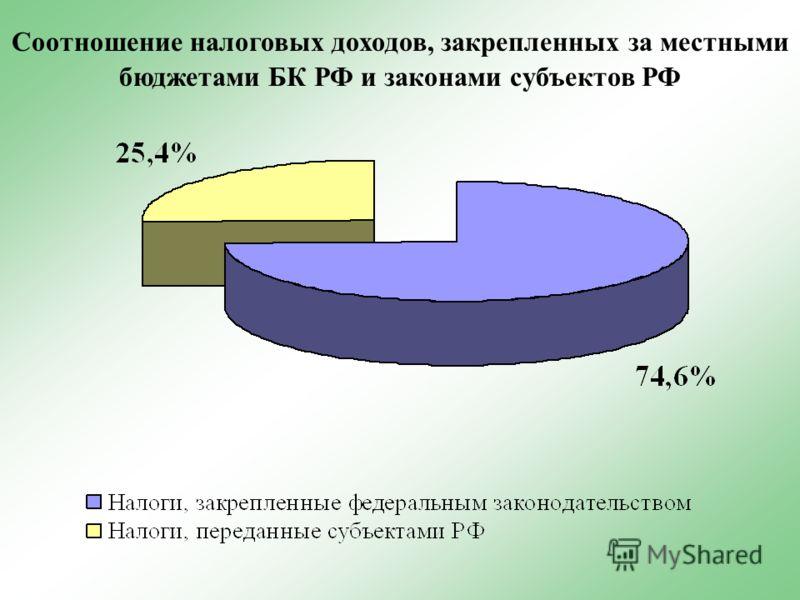 Соотношение налоговых доходов, закрепленных за местными бюджетами БК РФ и законами субъектов РФ