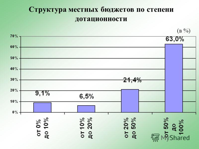 Структура местных бюджетов по степени дотационности (в %)