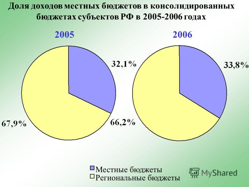 Доля доходов местных бюджетов в консолидированных бюджетах субъектов РФ в 2005-2006 годах Местные бюджеты Региональные бюджеты 20052006