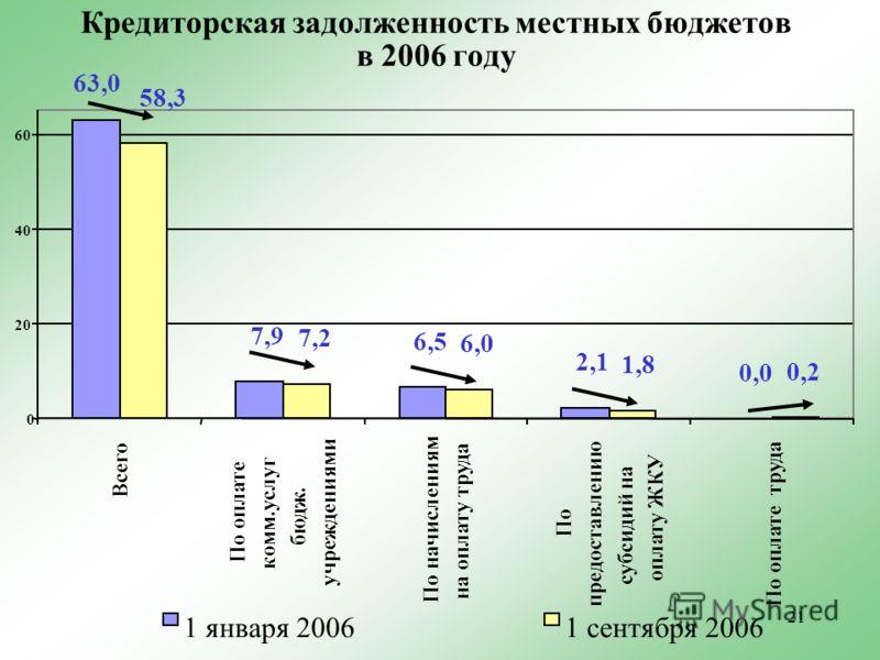 21 Кредиторская задолженность местных бюджетов в 2006 году 7,9 6,5 2,1 0,0 7,2 6,0 1,8 0,2 63,0 58,3 0 20 40 60 Всего По оплате комм.услуг бюдж. учреждениями По начислениям на оплату труда По предоставлению субсидий на оплату ЖКУ По оплате труда 1 ян