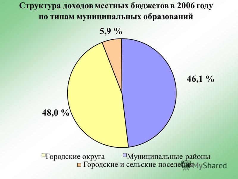 Структура доходов местных бюджетов в 2006 году по типам муниципальных образований Городские округаМуниципальные районы Городские и сельские поселения 48,0 % 5,9 % 46,1 %