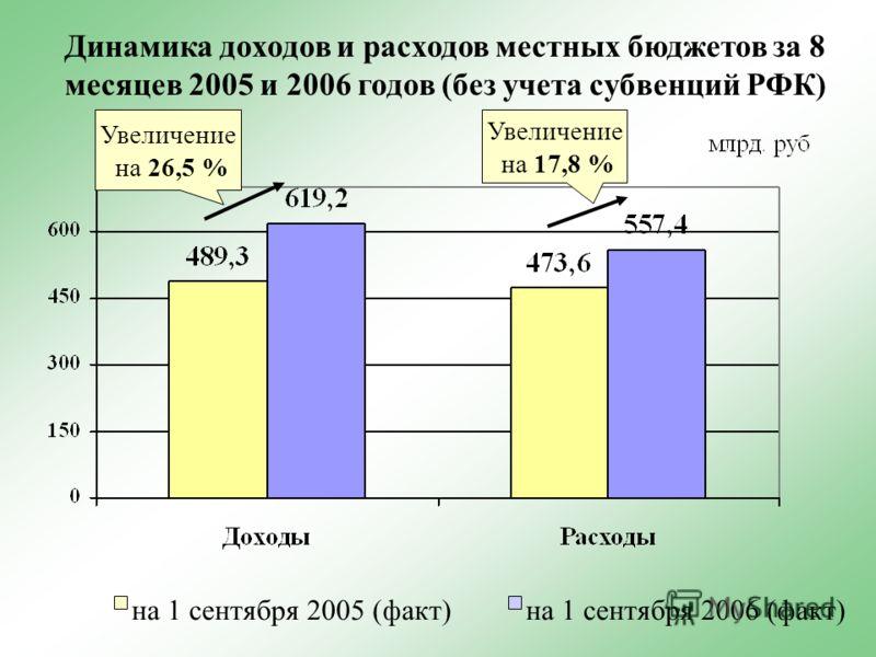 на 1 сентября 2005 (факт)на 1 сентября 2006 (факт) Динамика доходов и расходов местных бюджетов за 8 месяцев 2005 и 2006 годов (без учета субвенций РФК) Увеличение на 26,5 % Увеличение на 17,8 %
