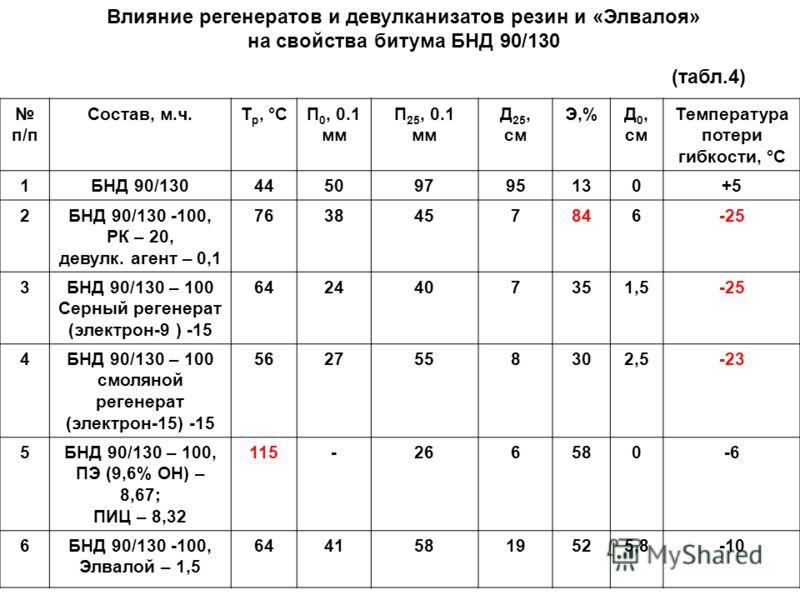 п/п Состав, м.ч.Т р, °СП 0, 0.1 мм П 25, 0.1 мм Д 25, см Э,%Д 0, см Температура потери гибкости, °С 1БНД 90/13044509795130+5 2БНД 90/130 -100, РК – 20, девулк. агент – 0,1 7638457846-25 3БНД 90/130 – 100 Серный регенерат (электрон-9 ) -15 6424407351,