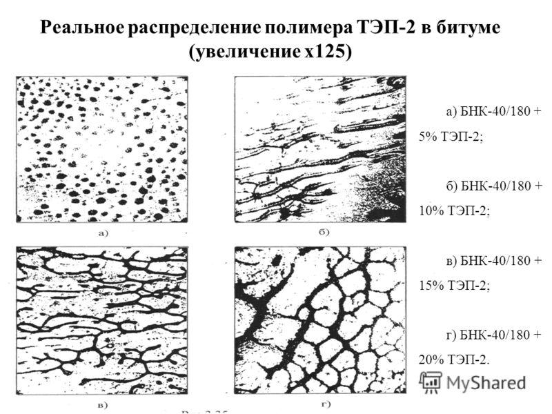 Реальное распределение полимера ТЭП-2 в битуме (увеличение х125) а) БНК-40/180 + 5% ТЭП-2; б) БНК-40/180 + 10% ТЭП-2; в) БНК-40/180 + 15% ТЭП-2; г) БНК-40/180 + 20% ТЭП-2.