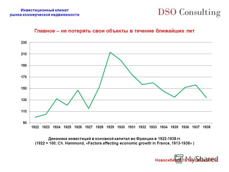 Инвестиционный климат рынка коммерческой недвижимости Новосибирск, 15 сентября 2011 г. Динамика инвестиций в основной капитал во Франции в 1922-1938 гг. (1922 = 100; Ch. Hammond, «Factors affecting economic growth in France, 1913-1938» ) Главное – не
