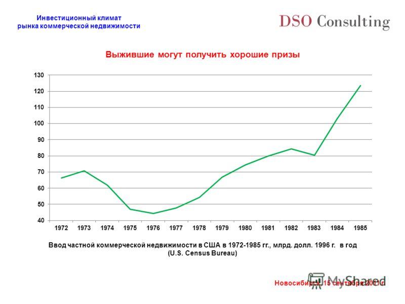 Инвестиционный климат рынка коммерческой недвижимости Новосибирск, 15 сентября 2011 г. Выжившие могут получить хорошие призы Ввод частной коммерческой недвижимости в США в 1972-1985 гг., млрд. долл. 1996 г. в год (U.S. Census Bureau)