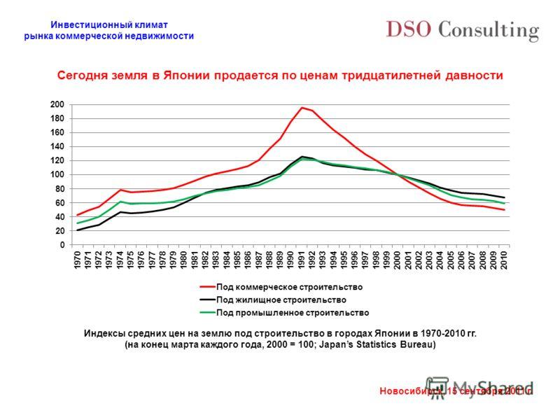 Инвестиционный климат рынка коммерческой недвижимости Новосибирск, 15 сентября 2011 г. Индексы средних цен на землю под строительство в городах Японии в 1970-2010 гг. (на конец марта каждого года, 2000 = 100; Japans Statistics Bureau) Сегодня земля в