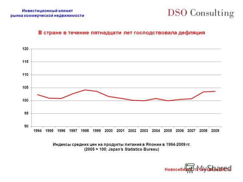 Инвестиционный климат рынка коммерческой недвижимости Новосибирск, 15 сентября 2011 г. Индексы средних цен на продукты питания в Японии в 1994-2009 гг. (2005 = 100; Japans Statistics Bureau) В стране в течение пятнадцати лет господствовала дефляция