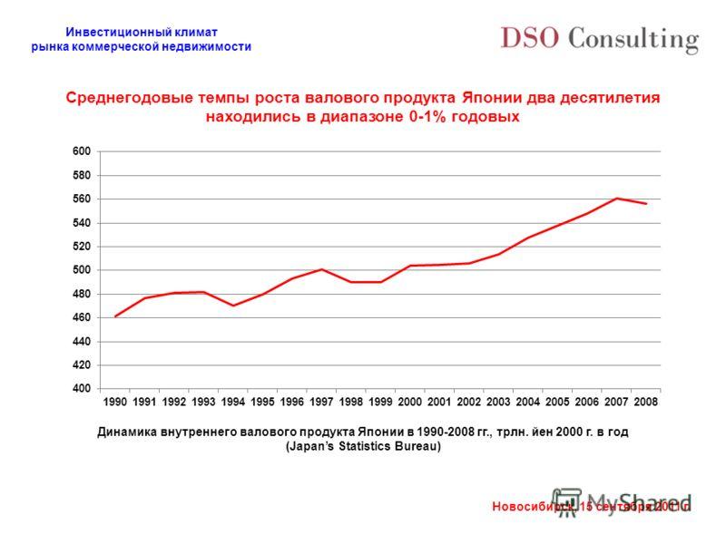 Инвестиционный климат рынка коммерческой недвижимости Новосибирск, 15 сентября 2011 г. Динамика внутреннего валового продукта Японии в 1990-2008 гг., трлн. йен 2000 г. в год (Japans Statistics Bureau) Среднегодовые темпы роста валового продукта Япони