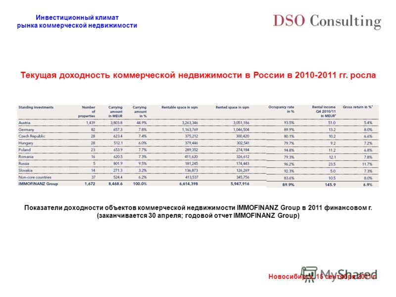 Инвестиционный климат рынка коммерческой недвижимости Новосибирск, 15 сентября 2011 г. Показатели доходности объектов коммерческой недвижимости IMMOFINANZ Group в 2011 финансовом г. (заканчивается 30 апреля; годовой отчет IMMOFINANZ Group) Текущая до
