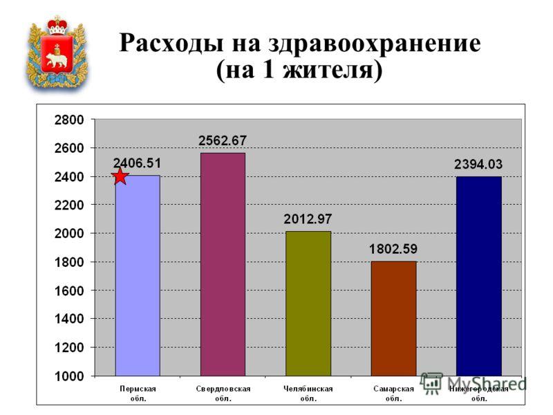 Расходы на здравоохранение (на 1 жителя)
