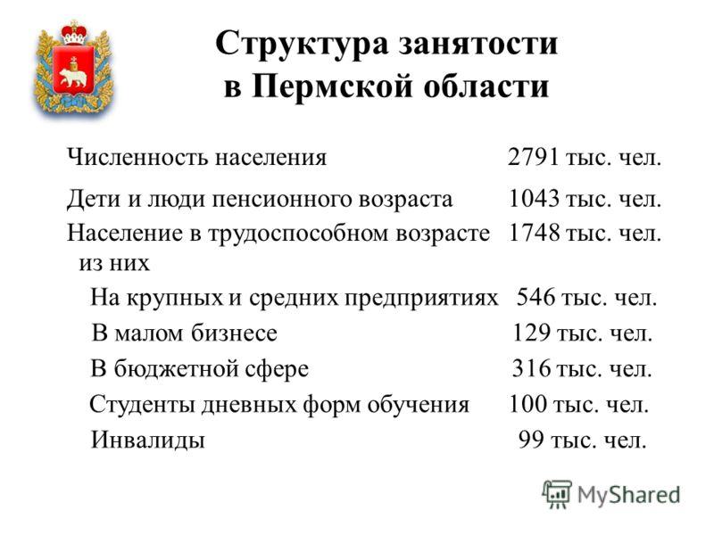 Структура занятости в Пермской области Численность населения 2791 тыс. чел. Дети и люди пенсионного возраста 1043 тыс. чел. Население в трудоспособном возрасте 1748 тыс. чел. из них На крупных и средних предприятиях 546 тыс. чел. В малом бизнесе 129