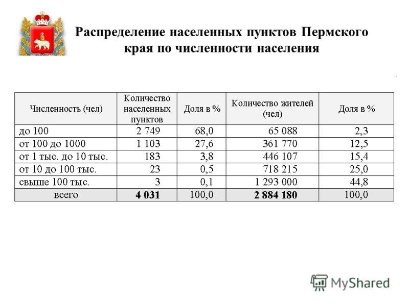 31 Распределение населенных пунктов Пермского края по численности населения