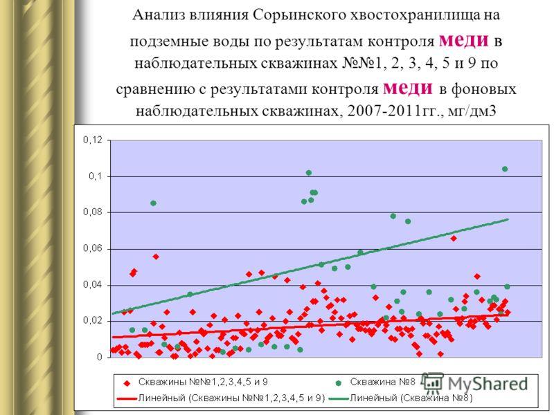 Анализ влияния Сорьинского хвостохранилища на подземные воды по результатам контроля меди в наблюдательных скважинах 1, 2, 3, 4, 5 и 9 по сравнению с результатами контроля меди в фоновых наблюдательных скважинах, 2007-2011гг., мг/дм3