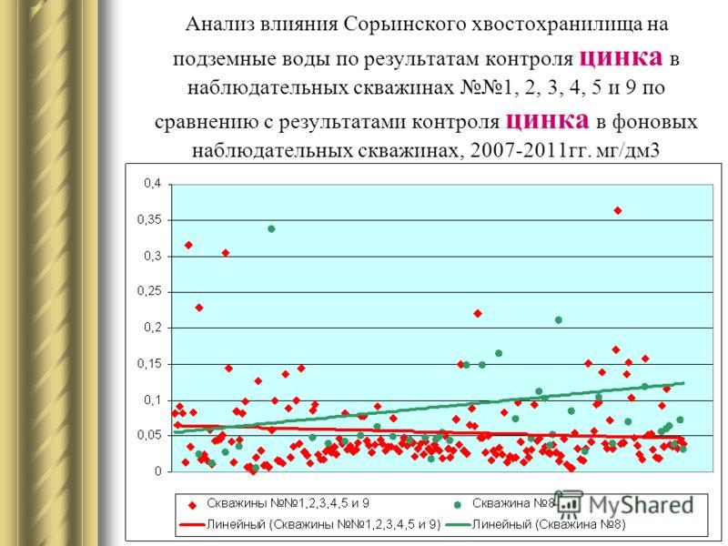 Анализ влияния Сорьинского хвостохранилища на подземные воды по результатам контроля цинка в наблюдательных скважинах 1, 2, 3, 4, 5 и 9 по сравнению с результатами контроля цинка в фоновых наблюдательных скважинах, 2007-2011гг. мг/дм3