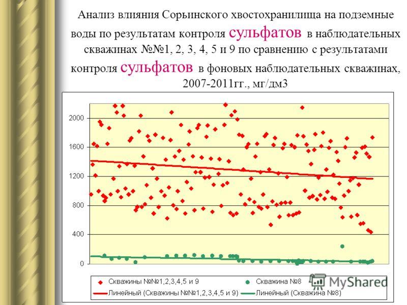 Анализ влияния Сорьинского хвостохранилища на подземные воды по результатам контроля сульфатов в наблюдательных скважинах 1, 2, 3, 4, 5 и 9 по сравнению с результатами контроля сульфатов в фоновых наблюдательных скважинах, 2007-2011гг., мг/дм3