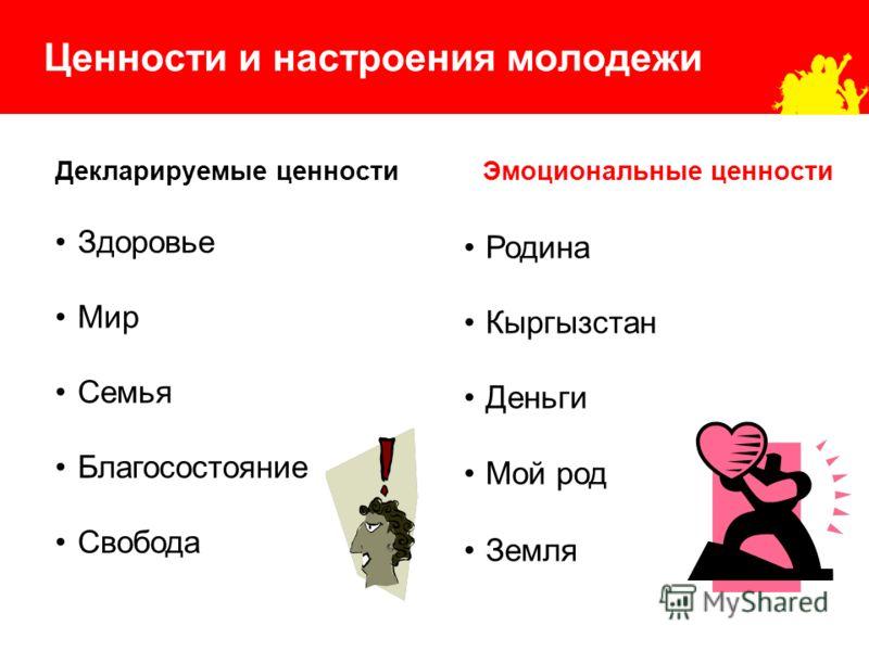 Ценности и настроения молодежи Декларируемые ценности Здоровье Мир Семья Благосостояние Свобода Эмоциональные ценности Родина Кыргызстан Деньги Мой род Земля