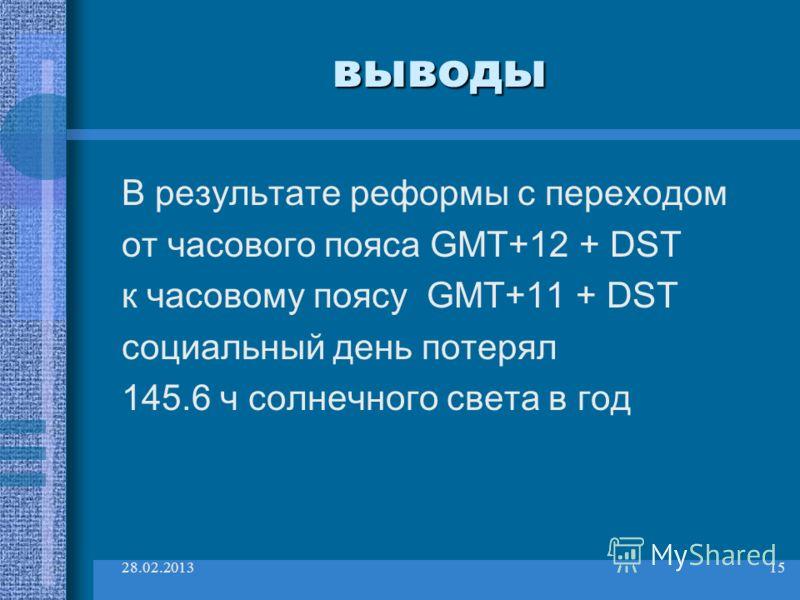 28.02.201315 выводы В результате реформы с переходом от часового пояса GMT+12 + DST к часовому поясу GMT+11 + DST социальный день потерял 145.6 ч солнечного света в год