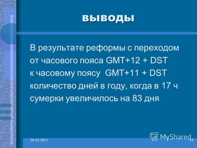 28.02.201316 выводы В результате реформы с переходом от часового пояса GMT+12 + DST к часовому поясу GMT+11 + DST количество дней в году, когда в 17 ч сумерки увеличилось на 83 дня