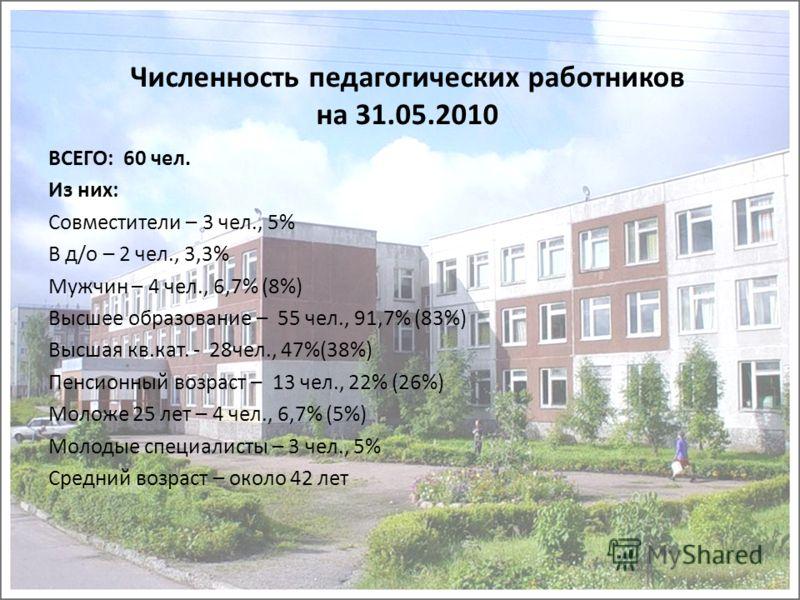 Численность педагогических работников на 31.05.2010 ВСЕГО: 60 чел. Из них: Совместители – 3 чел., 5% В д/о – 2 чел., 3,3% Мужчин – 4 чел., 6,7% (8%) Высшее образование – 55 чел., 91,7% (83%) Высшая кв.кат. - 28чел., 47%(38%) Пенсионный возраст – 13 ч