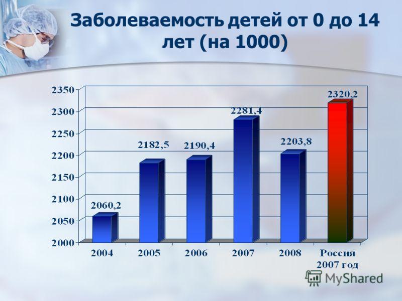 Заболеваемость детей от 0 до 14 лет (на 1000)