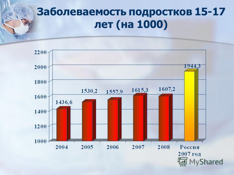 Заболеваемость подростков 15-17 лет (на 1000)