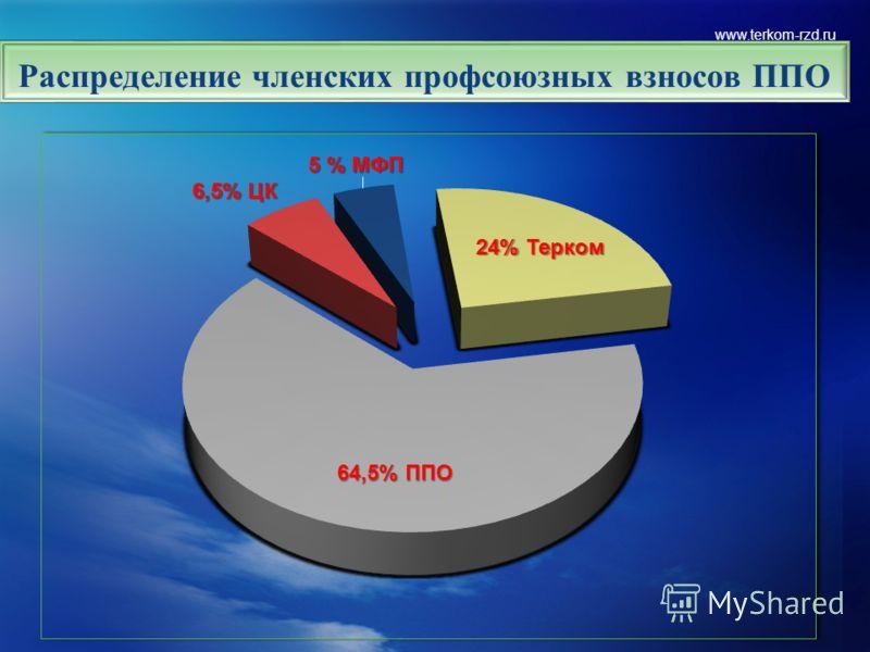 www.terkom-rzd.ru Распределение членских профсоюзных взносов ППО